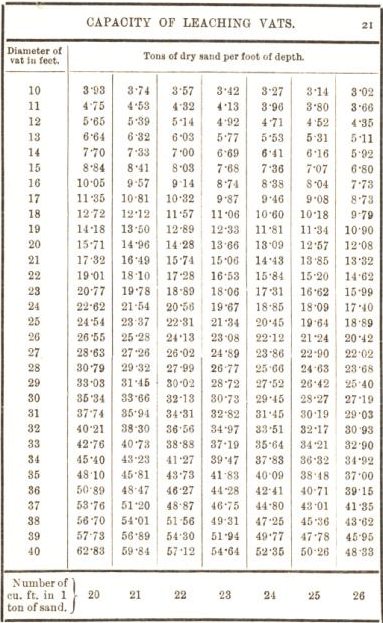 Decimal Kilos Pounds To Conversion Tables Mineral Handbook Reference Charts Metallurgist Processing