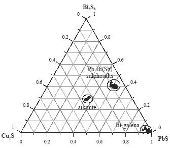 Composition of bismuth minerals
