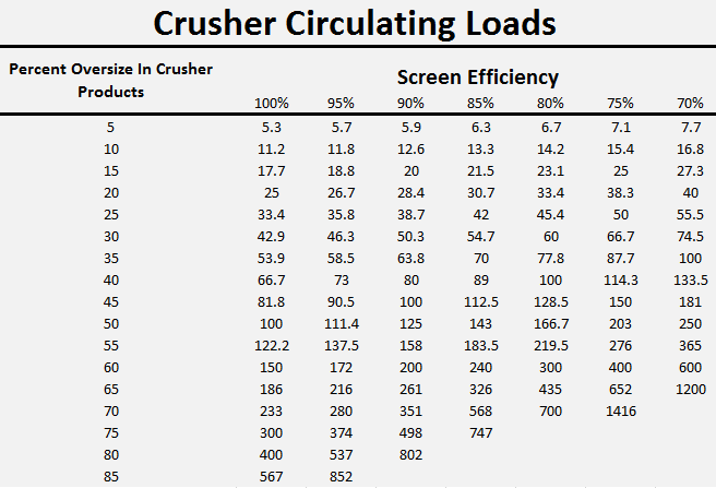 Crusher_Circulating_Loads_