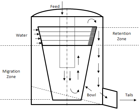 Cut away schematic of a Falcon Centrifugal Concentrator