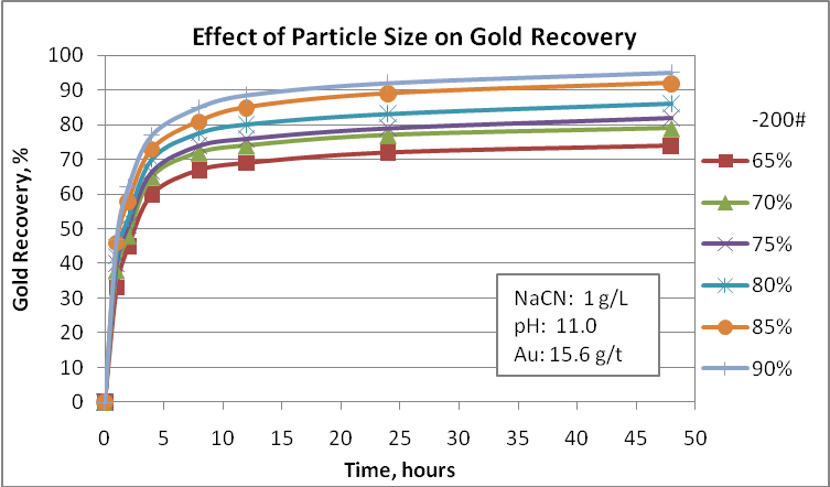 Cyanidation tests at different particle sizes
