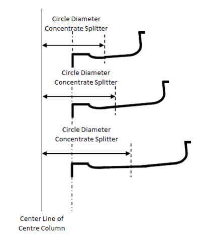 Different spiral concentrator profiles