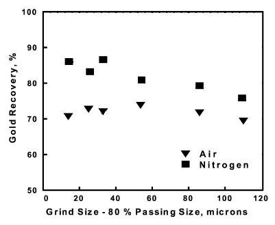 Effect of Nitrogen on gold recovery