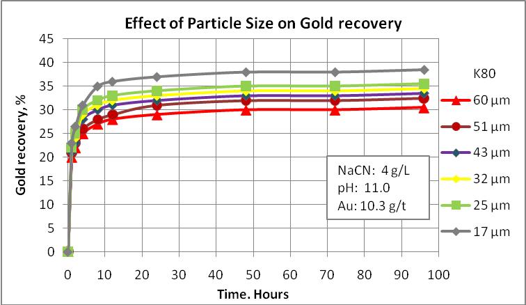 Encapsulated gold ore