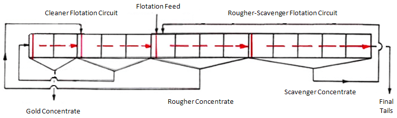 Flotation Circuit with Mechanical Cells