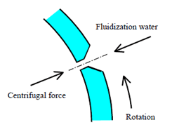 Fluidization Water Injection