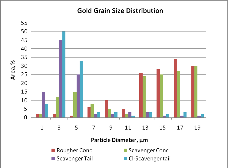 Gold size distribution in different flotation products