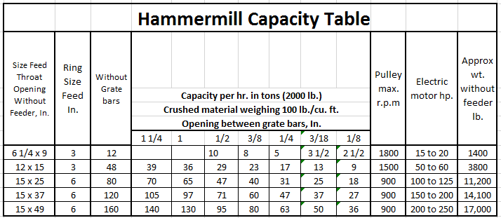 _Hammermill_Capacities