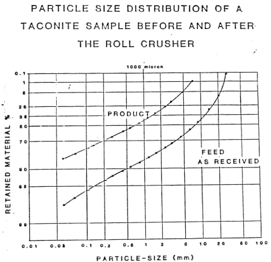 PARTICLE_SIZE_DISTRIBUTION_OF_A_TACONITE_SAMPLE_BEFORE_AND_AFTER_THE_ROLL_CRUSHER_