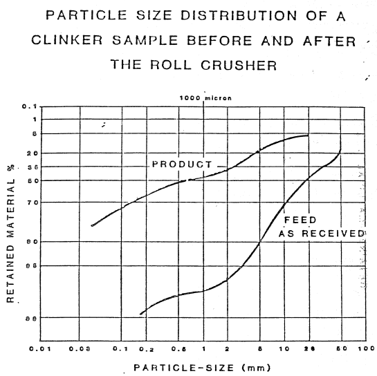 PARTICLE_SIZE_DISTRIBUTION_OF_A_clinker_SAMPLE_BEFORE_AND_AFTER_THE_ROLL_CRUSHER_