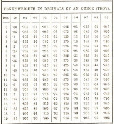 Metallurgist Handbook Reference Tables Charts