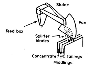 Pinched Sluice Diagram