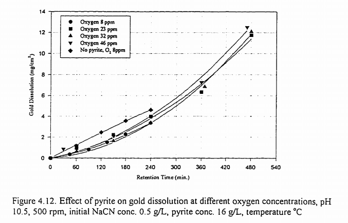 Reactivity_of_Sulfide_minerals_and_its_Effect_on_Gold_Dissolution_and_Its_Electrochemical_Behaviour_in_Cyanide_