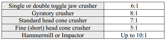 Crusher Reduction_Ratio Table