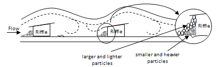 Riffles separate heavy and light particles