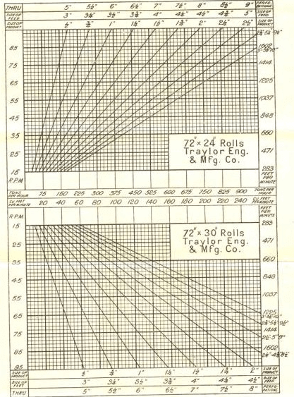 Roll Crusher Capacity Chart