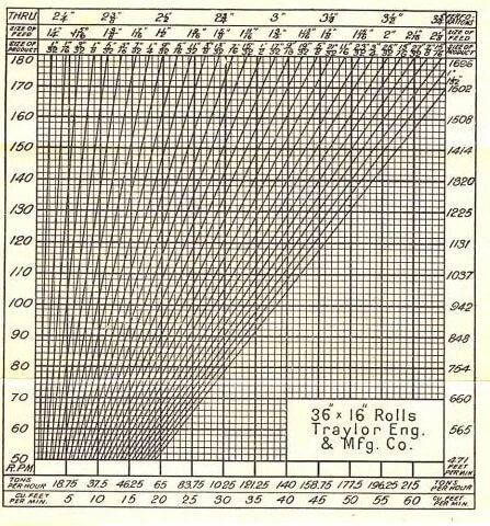 Roll Crusher Capacity Charts 48