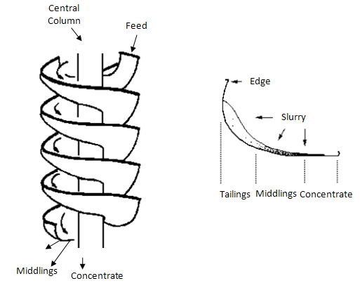 Schematic section of the spiral