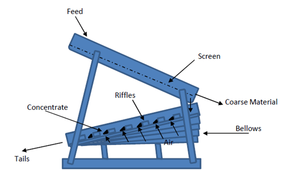 Schematic view of Dry Washer