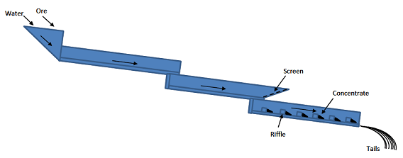 Schematic view of Long Tom