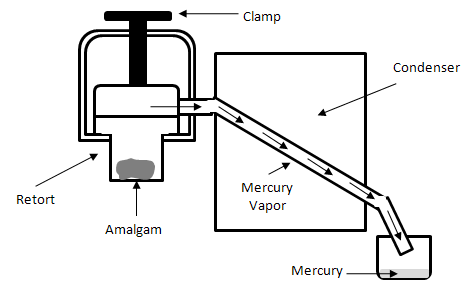 Schematic view of a retort