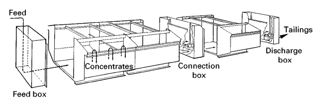 Schematic_of_a_mechanical_cell_showing_feed_box_and_discharge_box_and_concentrate_launders
