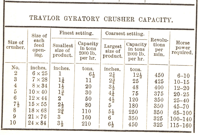 Small Gyratory Crusher Capacity-Sizing Table