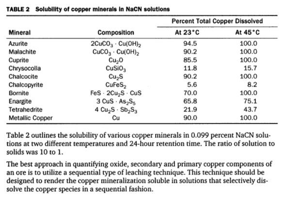 How can you increase the rate of reaction of copper lots of information please?