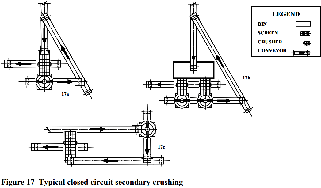 Typical_closed_circuit_secondary_crushing