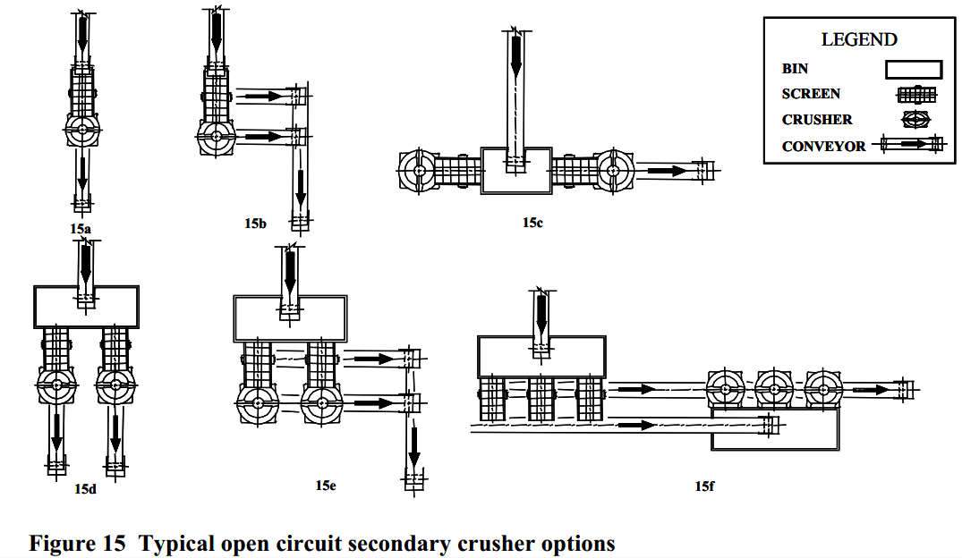 Typical_open_circuit_secondary_crusher_options
