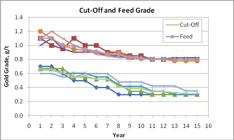 Variability in Cut-Off Grade