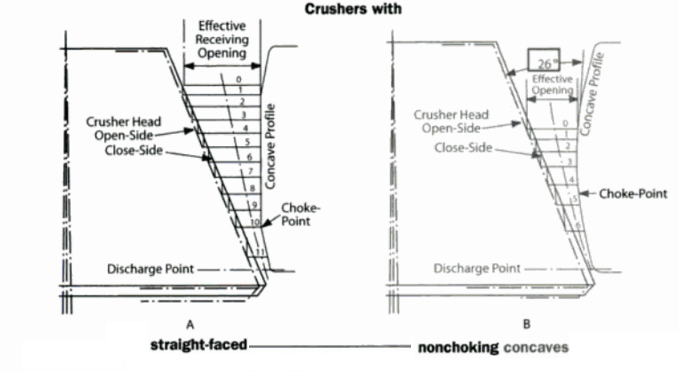 crusher concaves