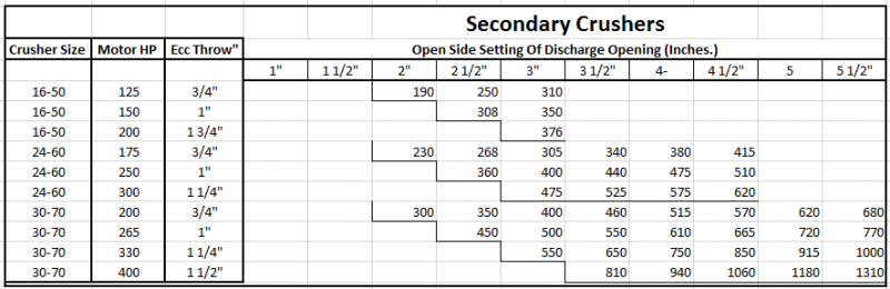 secondary_crusher_Open_Side_Setting_Of_Discharge_Opening