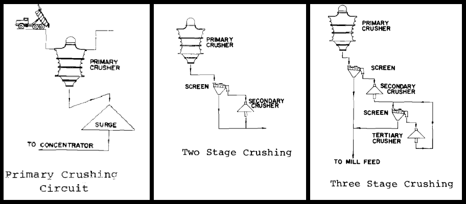 single and multi-stage crushing circuits