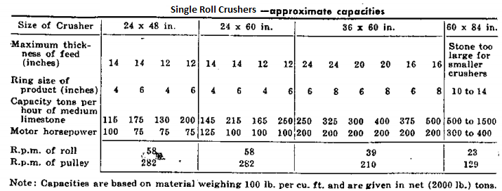 single roll crusher capacity table