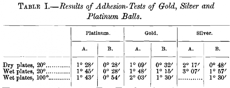 Adhesion Tests of Gold