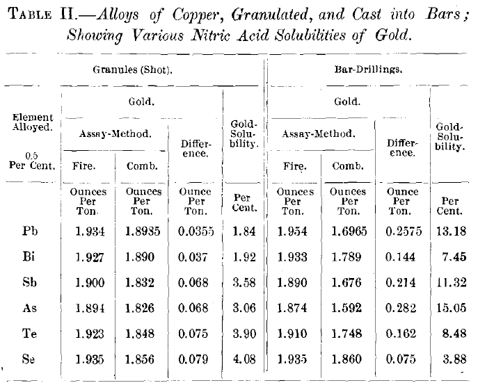 Gold solubility in nitric acid of copper bullions alloys