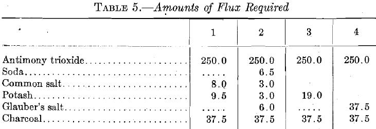 Amounts of Flux