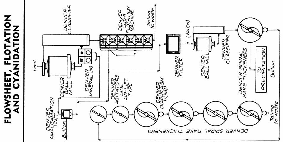 flotation  u0026 cyanidation leaching of concentrate