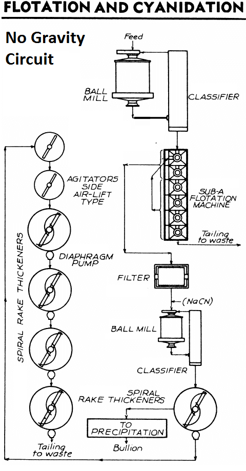 CIRCUIT_cyanidation_of_flotation_concentrates_Plant-no-gravity