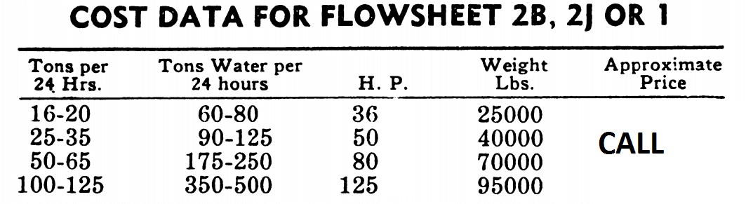 COST DATA FOR FLOWSHEET for an Ore Processing Plant