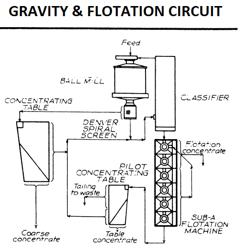Coarse GRAVITY concentration AND flotation