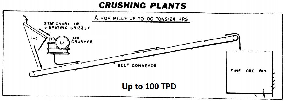 Crushing Plant Flowsheet