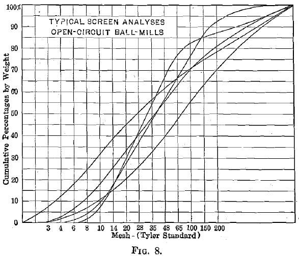 Cumulative Percentage