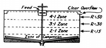 How to Size a Thickener
