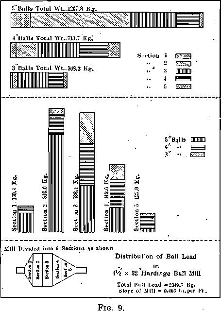 Distribution of Ball Load