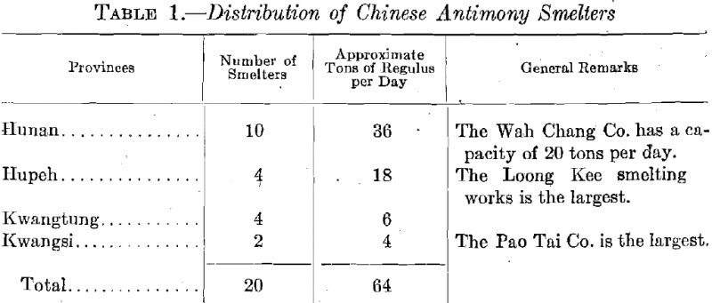Distribution of Chinese Antimony Smelters