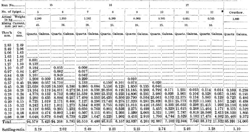 Distribution of Quartz and Galena