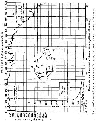 Energy Diagram and formula
