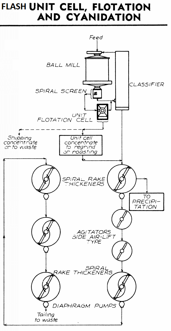 FLOTATION and Cyanidation Leaching Circuit